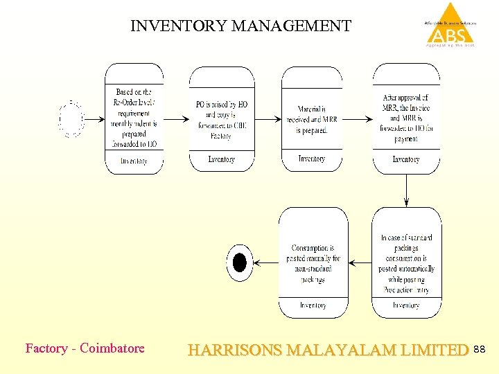 INVENTORY MANAGEMENT Factory - Coimbatore HARRISONS MALAYALAM LIMITED 88