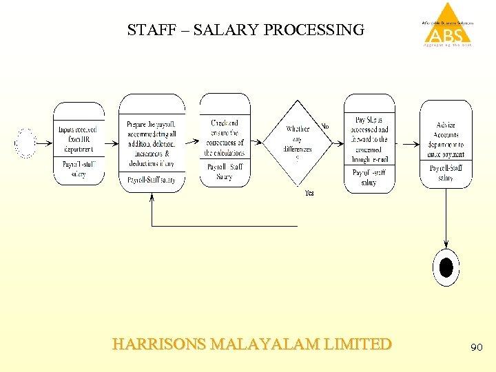 STAFF – SALARY PROCESSING HARRISONS MALAYALAM LIMITED 90