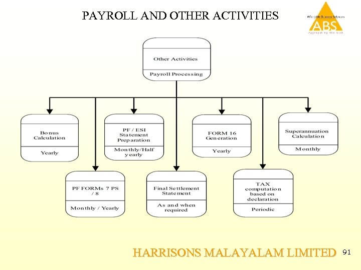 PAYROLL AND OTHER ACTIVITIES HARRISONS MALAYALAM LIMITED 91