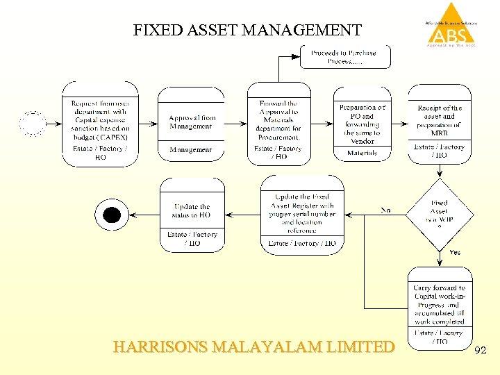 FIXED ASSET MANAGEMENT HARRISONS MALAYALAM LIMITED 92