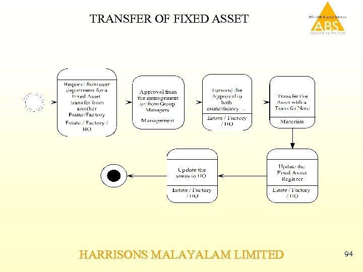 TRANSFER OF FIXED ASSET HARRISONS MALAYALAM LIMITED 94