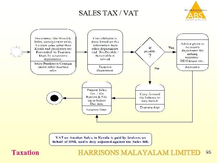 SALES TAX / VAT Taxation HARRISONS MALAYALAM LIMITED 95