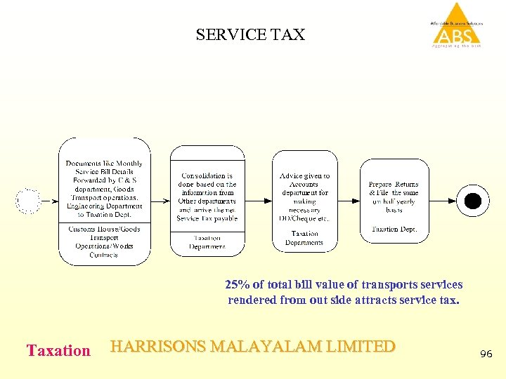 SERVICE TAX 25% of total bill value of transports services rendered from out side