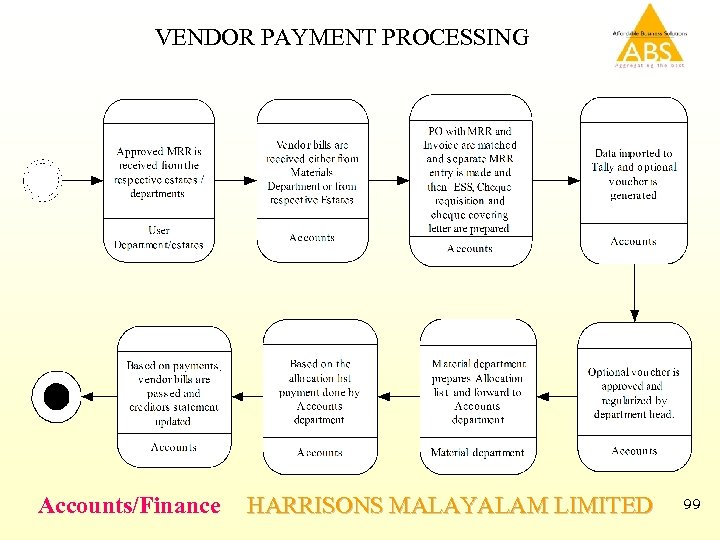 VENDOR PAYMENT PROCESSING Accounts/Finance HARRISONS MALAYALAM LIMITED 99