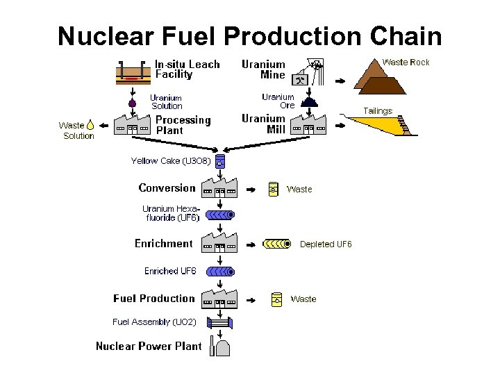 Nuclear Fuel Production Chain