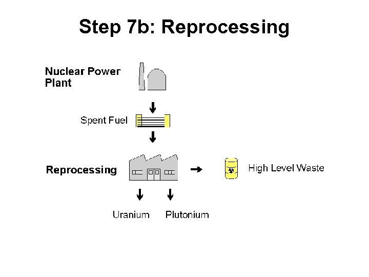 Step 7 b: Reprocessing