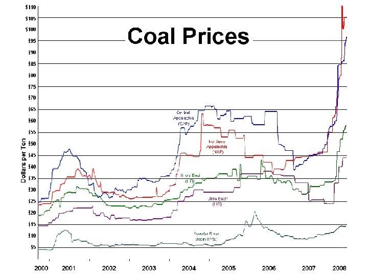 Coal Prices