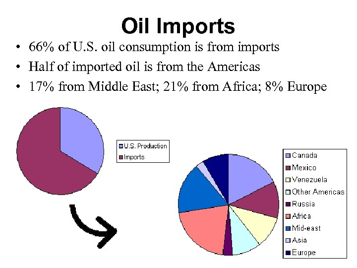 Oil Imports • 66% of U. S. oil consumption is from imports • Half