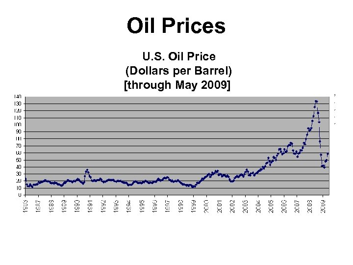 Oil Prices U. S. Oil Price (Dollars per Barrel) [through May 2009]