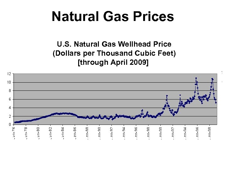 Natural Gas Prices U. S. Natural Gas Wellhead Price (Dollars per Thousand Cubic Feet)