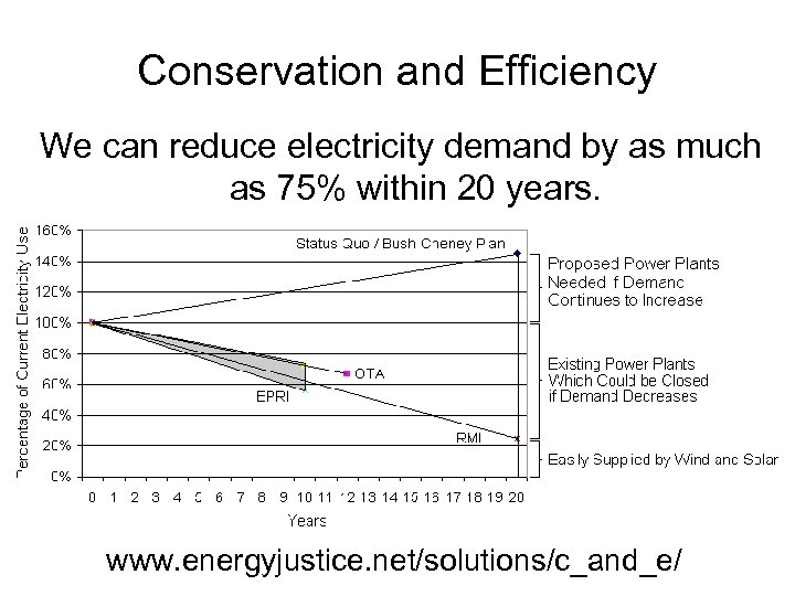 Conservation and Efficiency We can reduce electricity demand by as much as 75% within