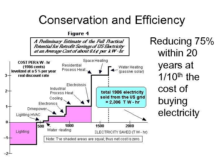 Conservation and Efficiency Reducing 75% within 20 years at 1/10 th the cost of