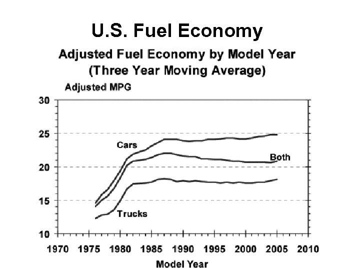 U. S. Fuel Economy