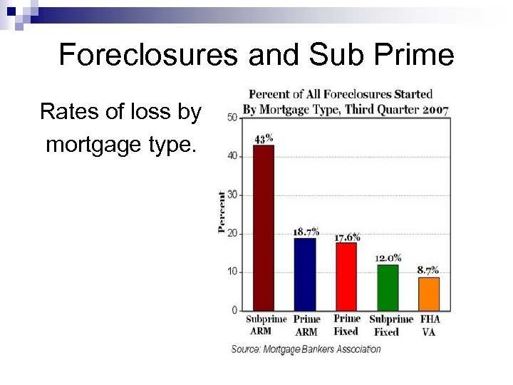 Foreclosures and Sub Prime Rates of loss by mortgage type.