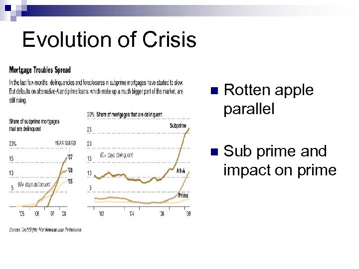 Evolution of Crisis n Rotten apple parallel n Sub prime and impact on prime
