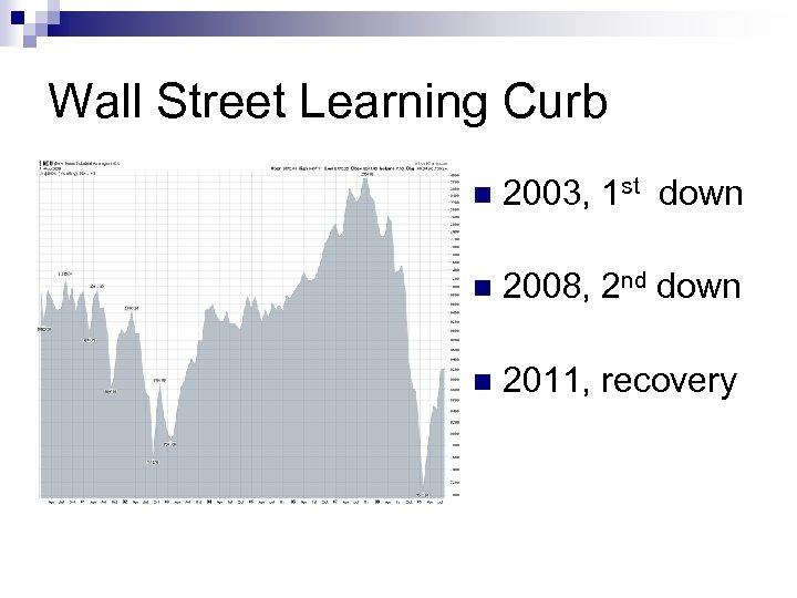 Wall Street Learning Curb n 2003, 1 st down n 2008, 2 nd down