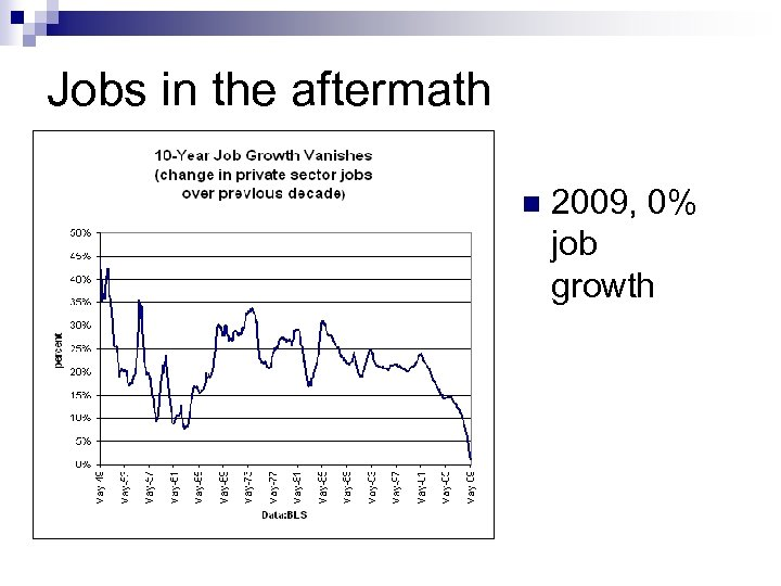 Jobs in the aftermath n 2009, 0% job growth