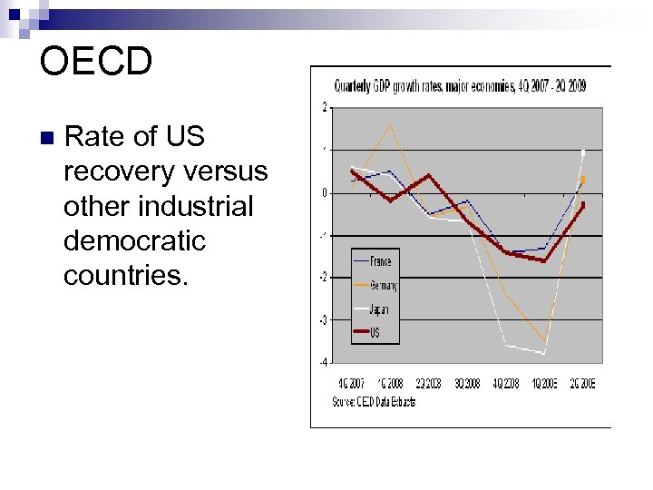 OECD n Rate of US recovery versus other industrial democratic countries.