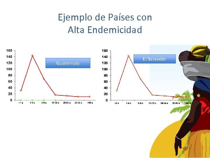 Ejemplo de Países con Alta Endemicidad Guatemala El Salvador