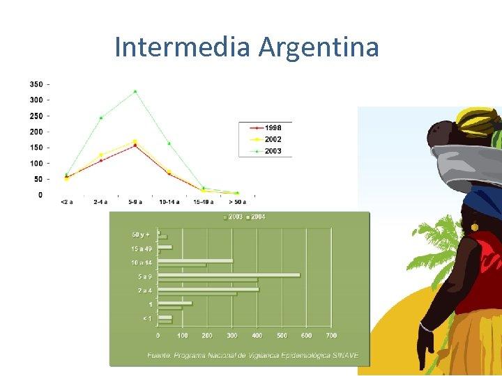 Intermedia Argentina