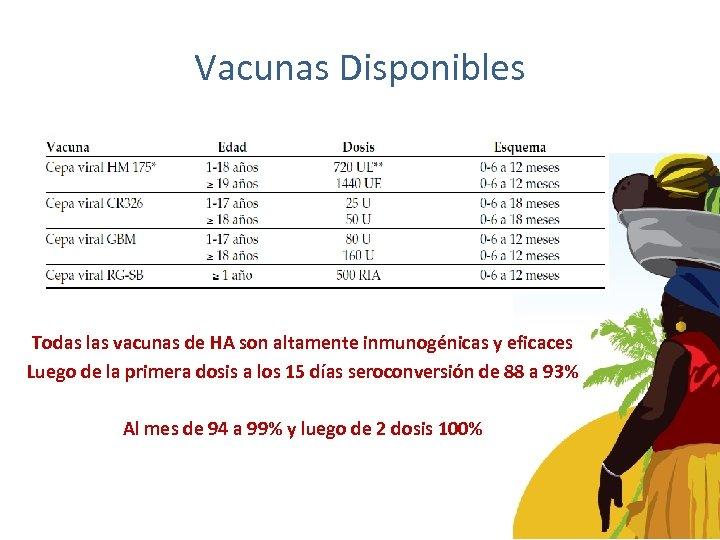 Vacunas Disponibles Todas las vacunas de HA son altamente inmunogénicas y eficaces Luego de