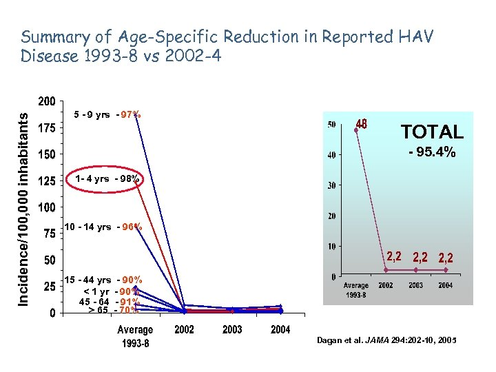 Incidence/100, 000 inhabitants Summary of Age-Specific Reduction in Reported HAV Disease 1993 -8 vs