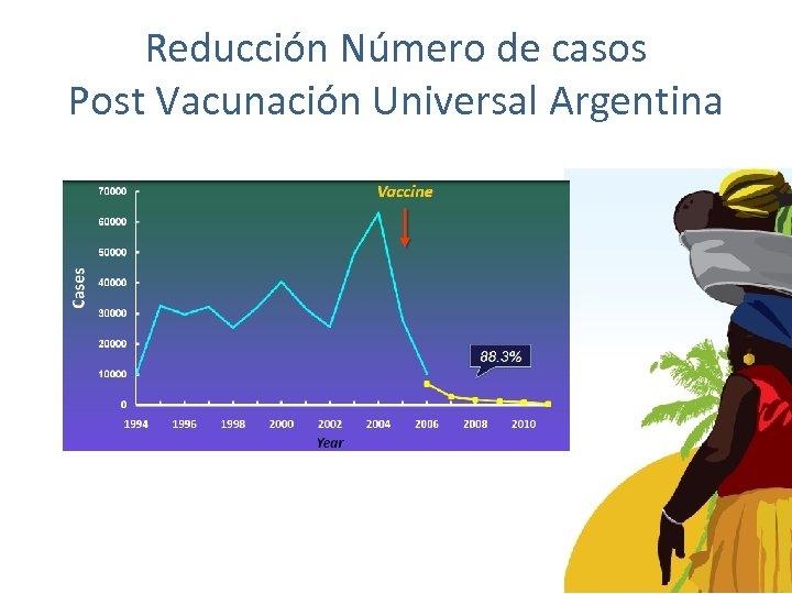 Reducción Número de casos Post Vacunación Universal Argentina