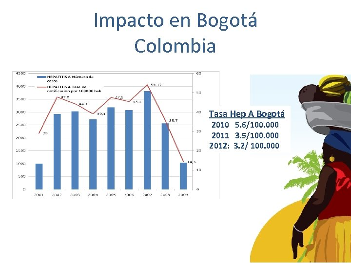 Impacto en Bogotá Colombia Tasa Hep A Bogotá 2010 5. 6/100. 000 2011 3.