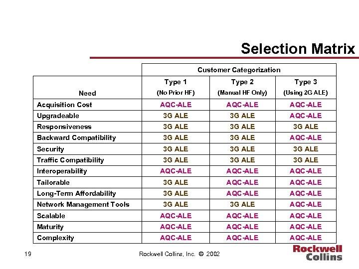 Selection Matrix Customer Categorization Type 1 Type 2 Type 3 (No Prior HF) (Manual