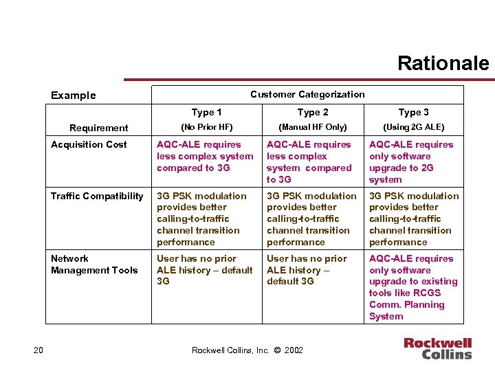 Rationale Customer Categorization Example Type 1 Requirement Type 2 Type 3 (No Prior HF)
