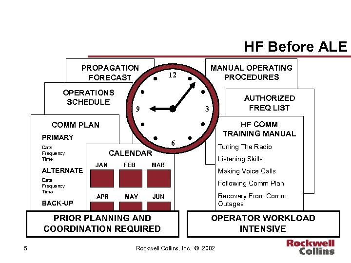 HF Before ALE PROPAGATION FORECAST OPERATIONS SCHEDULE MANUAL OPERATING PROCEDURES 12 9 AUTHORIZED FREQ