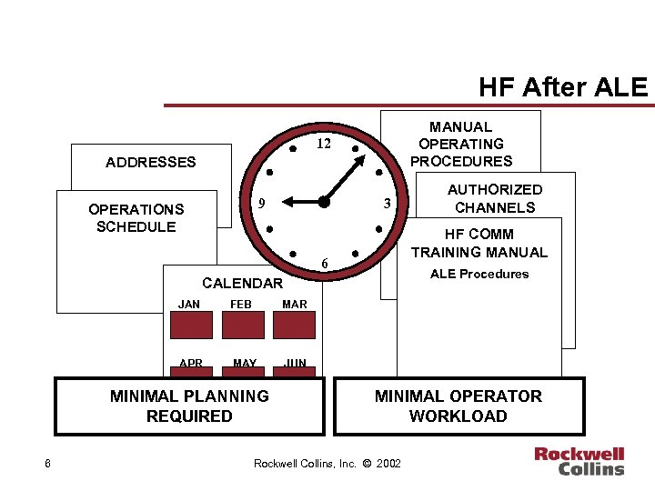 HF After ALE MANUAL OPERATING PROCEDURES 12 ADDRESSES 9 OPERATIONS SCHEDULE 3 HF COMM