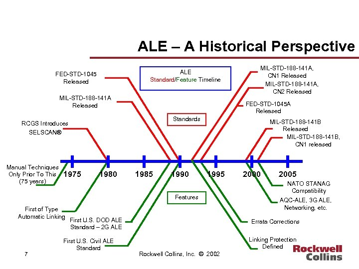 ALE – A Historical Perspective ALE Standard/Feature Timeline FED-STD-1045 Released MIL-STD-188 -141 A, CN