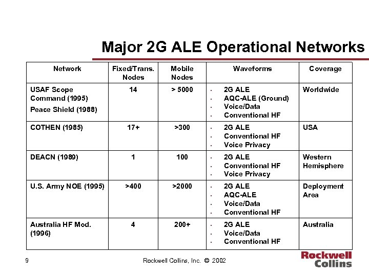 Major 2 G ALE Operational Networks Network USAF Scope Command (1995) Fixed/Trans. Nodes Mobile