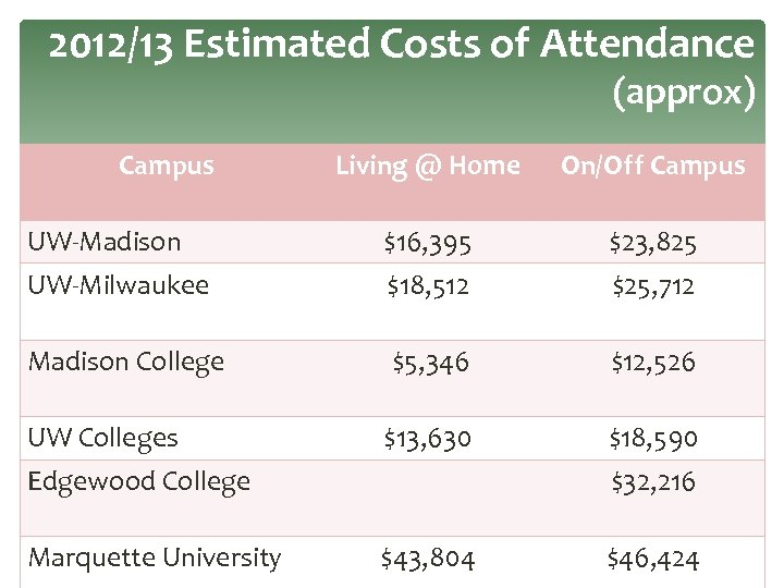 2012/13 Estimated Costs of Attendance (approx) Campus Living @ Home On/Off Campus UW-Madison $16,