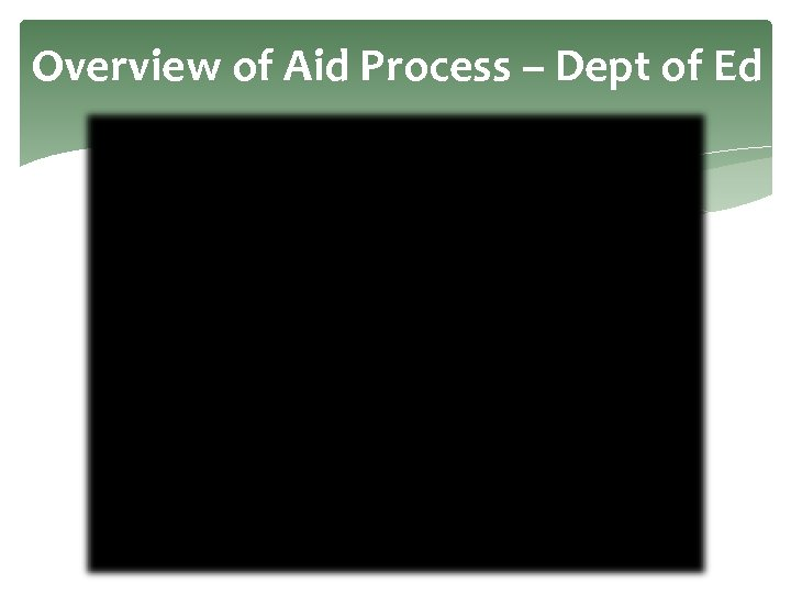 Overview of Aid Process – Dept of Ed