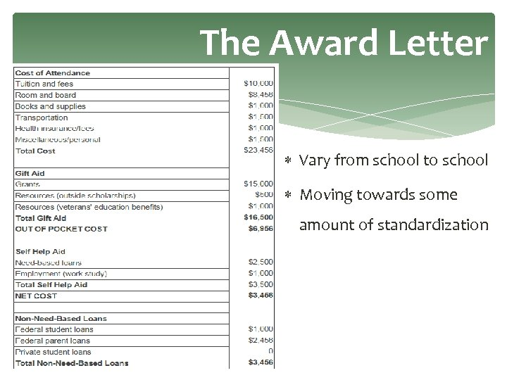 The Award Letter Vary from school to school Moving towards some amount of standardization