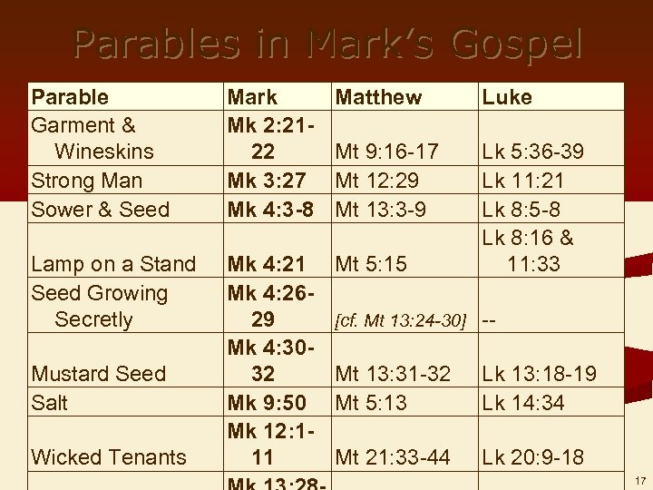 Parables in Mark's Gospel Parable Garment & Wineskins Strong Man Sower & Seed Mark