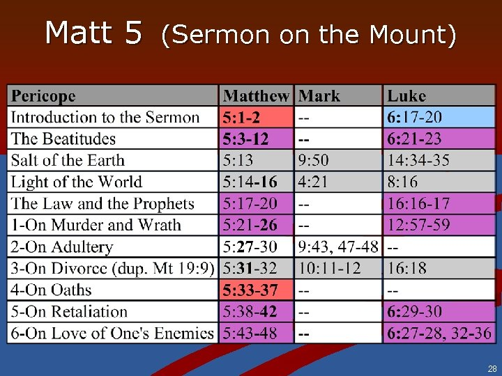 Matt 5 (Sermon on the Mount) 28