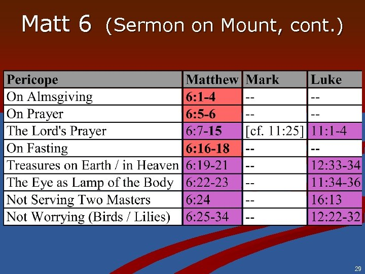 Matt 6 (Sermon on Mount, cont. ) 29