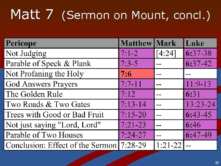 Matt 7 (Sermon on Mount, concl. ) 30