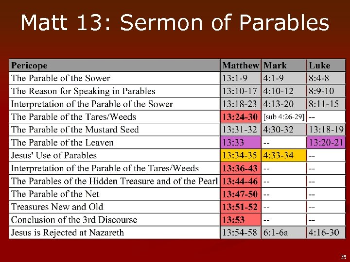 Matt 13: Sermon of Parables 35