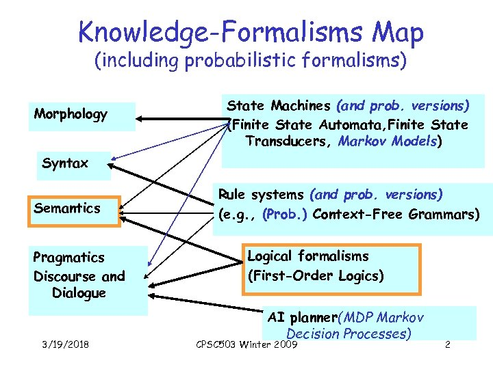 Knowledge-Formalisms Map (including probabilistic formalisms) Morphology State Machines (and prob. versions) (Finite State Automata,