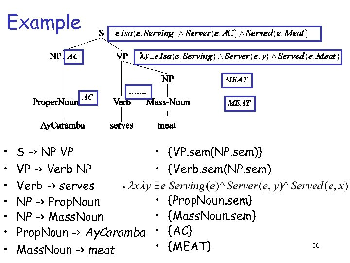 Example y AC y MEAT AC • • ……. MEAT S -> NP VP