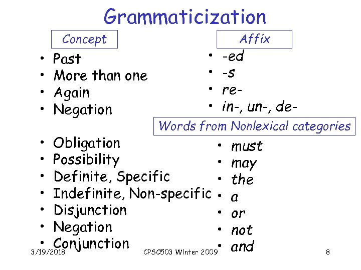 Grammaticization Concept • • Past More than one Again Negation • • Affix -ed
