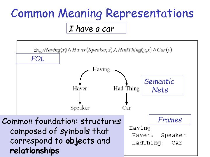 Common Meaning Representations I have a car FOL Semantic Nets Common foundation: structures composed