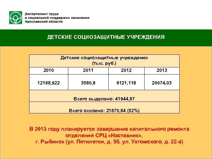 ДЕТСКИЕ СОЦИОЗАЩИТНЫЕ УЧРЕЖДЕНИЯ 2010 12168, 922 Детские социозащитные учреждения (тыс. руб. ) 2011 2012