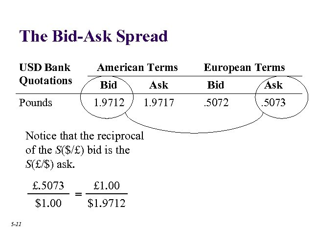 The Bid-Ask Spread USD Bank Quotations American Terms Bid Ask Pounds 1. 9712 1.