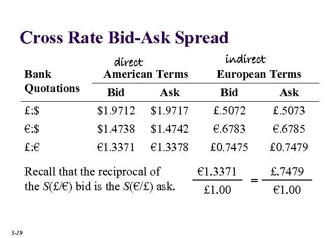 Cross Rate Bid-Ask Spread €: $ direct American Terms Bid Ask $1. 9712 $1.