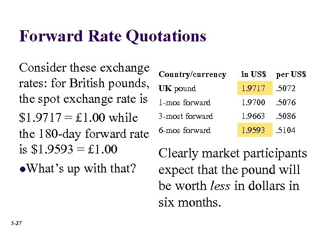 Forward Rate Quotations Consider these exchange Country/currency in US$ per US$ rates: for British